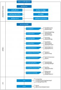 Organisation Chart KH